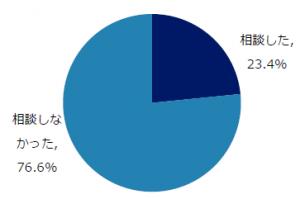 アンケート結果201902-300x199